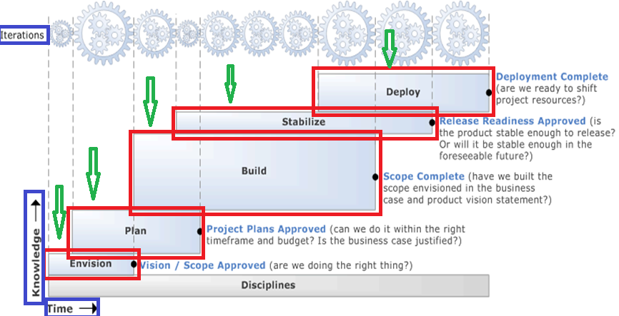 What is the Business Intelligence Project Lifecycle