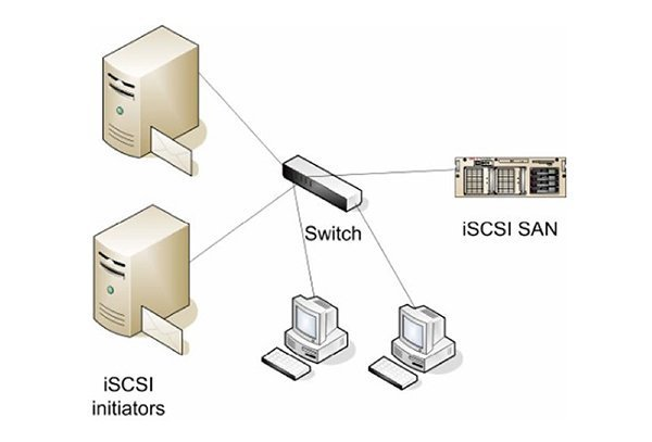 SMB vs NFS vs iSCSI