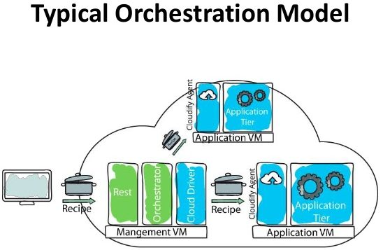 Orchestration vs Automation – What is the Difference? Cloud Devops