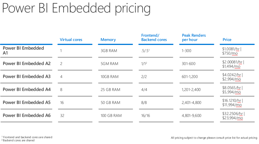 How To Calculate Power BI Embedded Licensing Cost