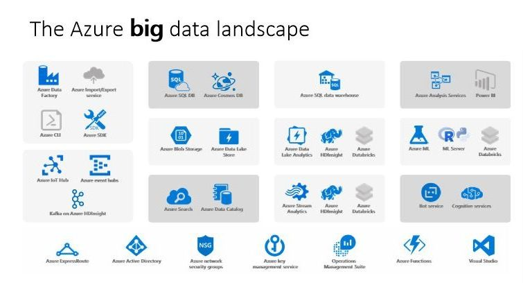 DataBricks Part 2 - Big Data Lambda Architecture and Batch