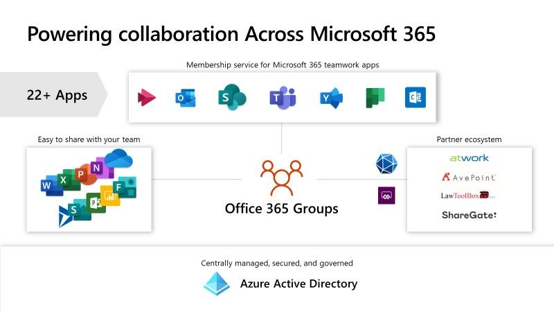 Microsoft 365 Apps vs Office 365 ProPlus vs Business – What's Changed?